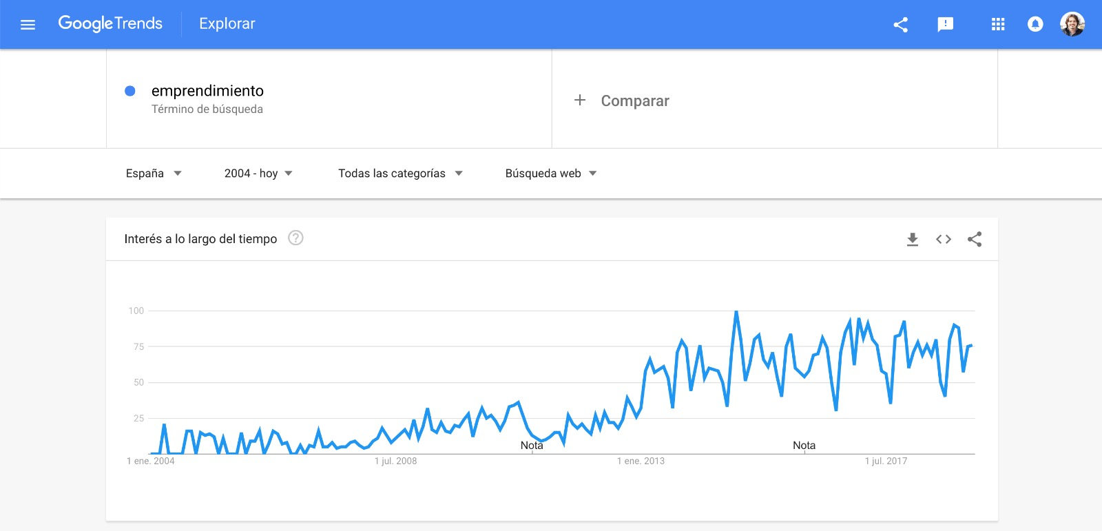 google-trends-emprendimiento